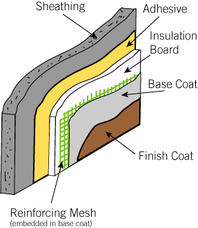 What Lies Beneath Exterior Insulation And Finish Systems